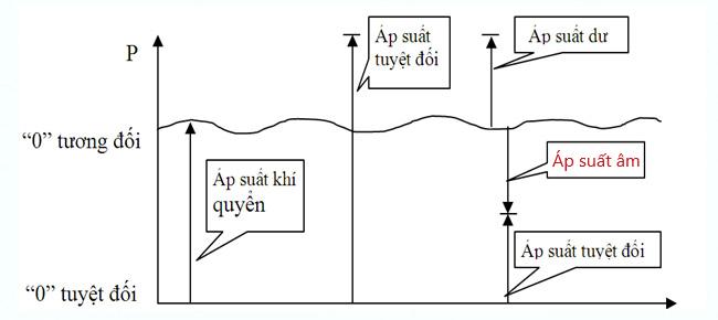 áp suất âm