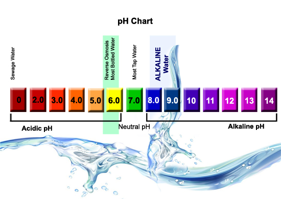 pH trong nước là gì
